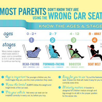 Car Seat Ages and Stages Infographic