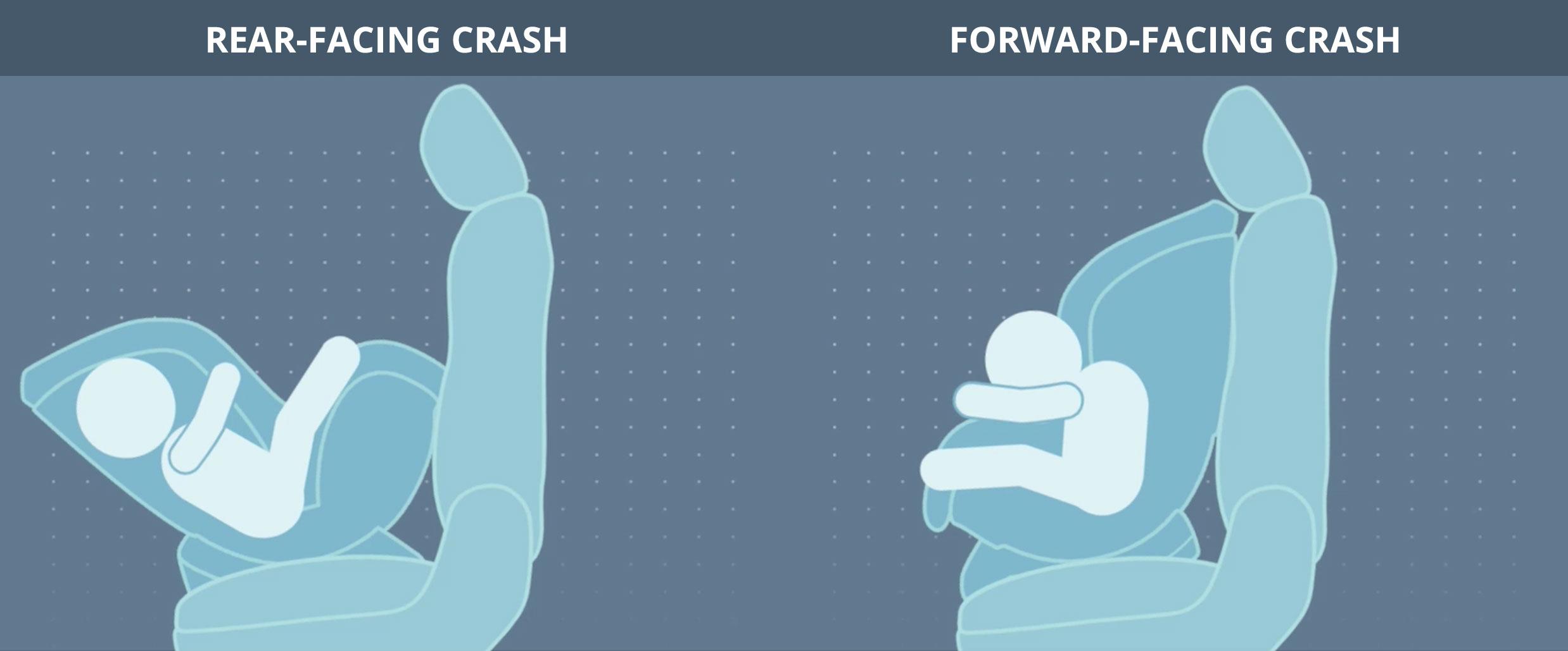 Front-Facing versus Rear-Facing Car Seat crash test